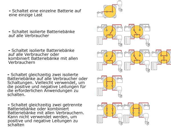 Blue Sea BS 5511e Zweikreis Plus Batteriehauptschalter mit 3 ...